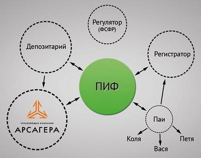Схема функционирования ПИФ